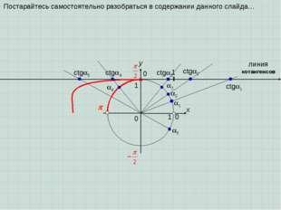 0  x y 0 1 1 1 2 3 1 ctg2 ctg3 линия котангенсов ctg1 0 4 ctg4 5 ct