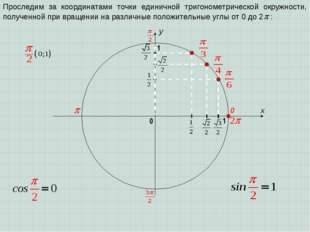 x y 0 1 0 1 Проследим за координатами точки единичной тригонометрической окру