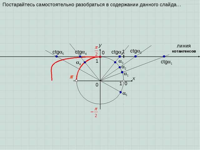 0  x y 0 1 1 1 2 3 1 ctg2 ctg3 линия котангенсов ctg1 0 4 ctg4 5 ct...