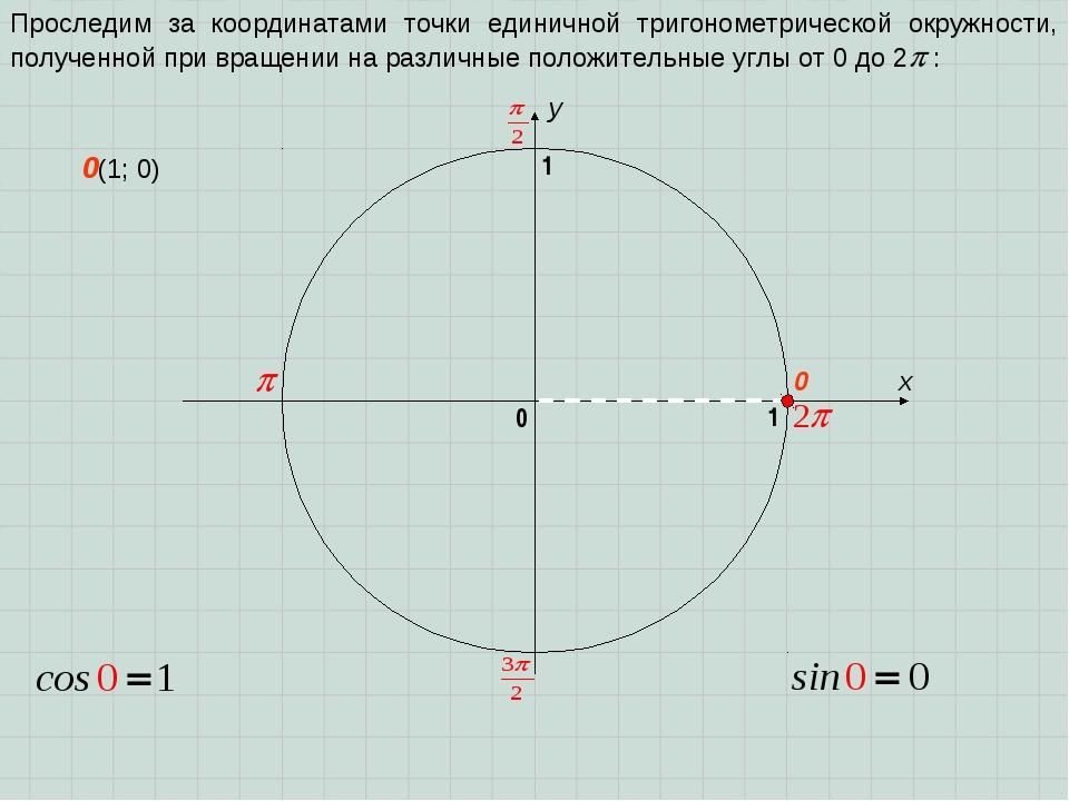 x y 0 1 0 1 Проследим за координатами точки единичной тригонометрической окру...