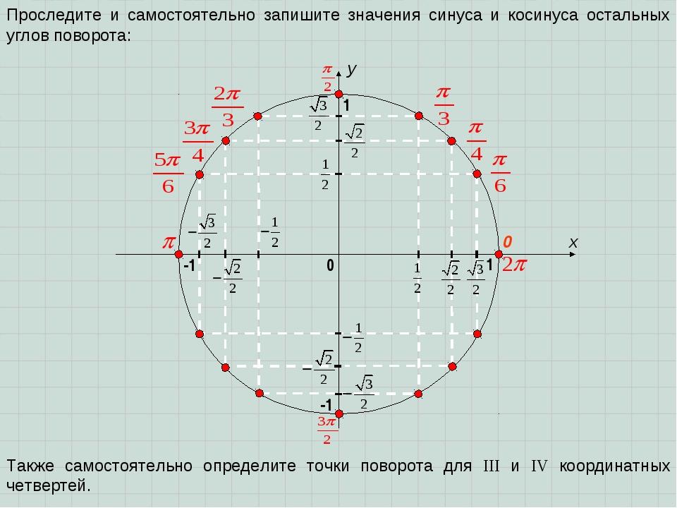 x y 0 1 0 1 Проследите и самостоятельно запишите значения синуса и косинуса о...