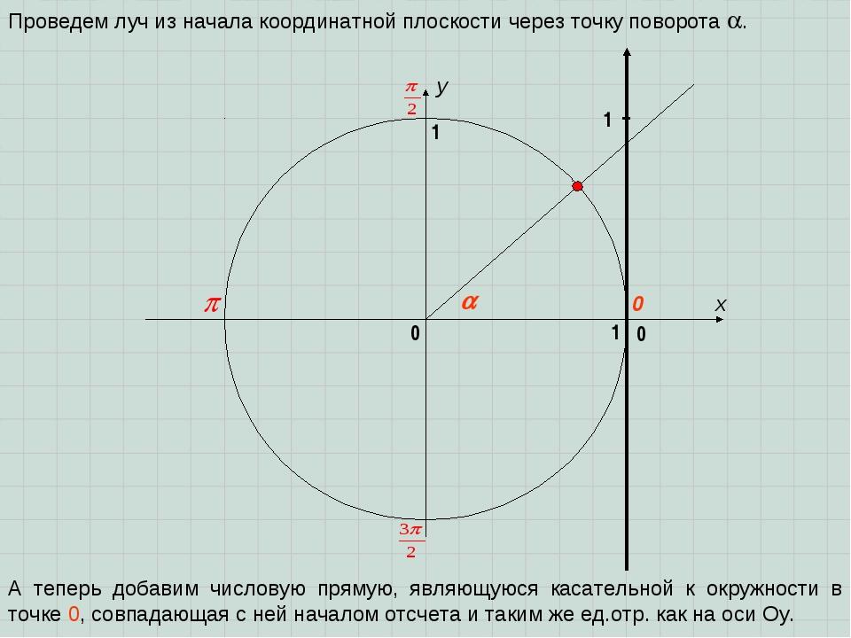 x y 0 1 0 1 Проведем луч из начала координатной плоскости через точку поворот...
