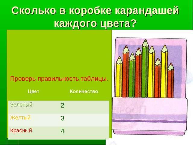 Сколько в коробке карандашей каждого цвета? Проверь правильность таблицы. Цве...