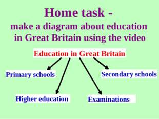 Home task - make a diagram about education in Great Britain using the video E