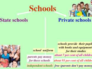 Schools State schools Private schools free (parents don't pay money) schools