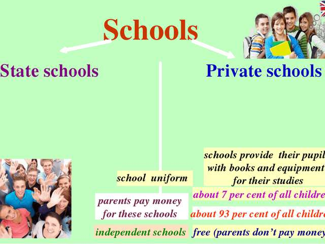 Schools State schools Private schools free (parents don't pay money) schools...