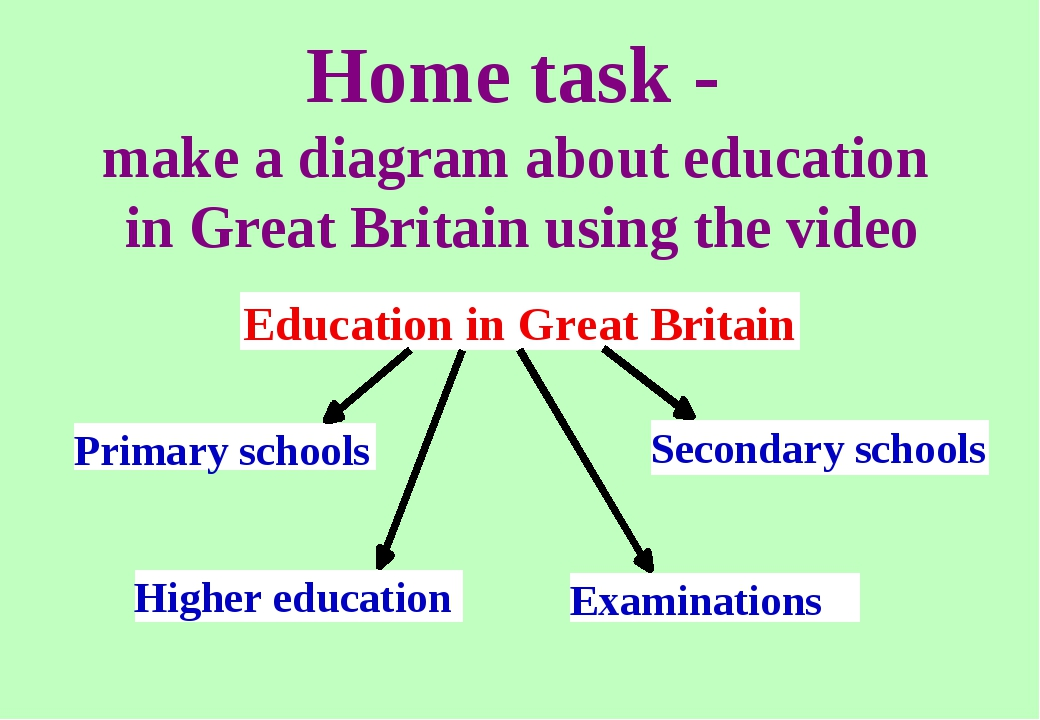 Home task - make a diagram about education in Great Britain using the video E...