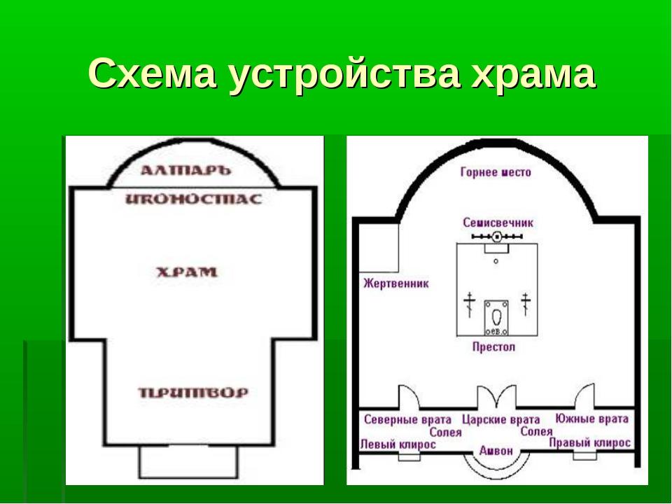 "Презентация по основам православной культуры на тему ""храм"" ."