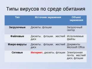 Типы вирусов по среде обитания ТипИсточник зараженияОбъект заражения Загруз