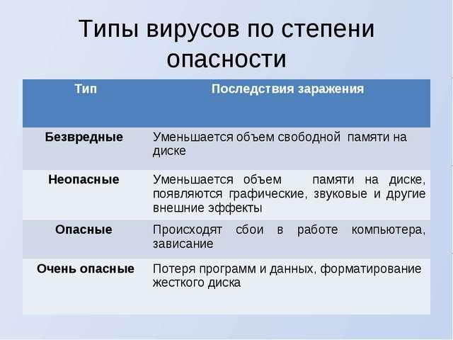 Типы вирусов по степени опасности ТипПоследствия заражения Безвредные Умень...