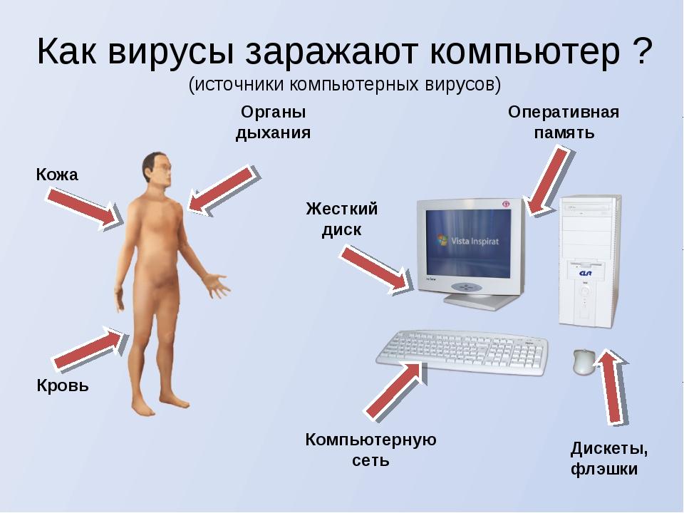 Как вирусы заражают компьютер ? (источники компьютерных вирусов) Дискеты, флэ...