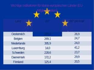 Wichtige Indikatoren für kleine europäischen Länder (EU-Mitgliedstaaten) Land