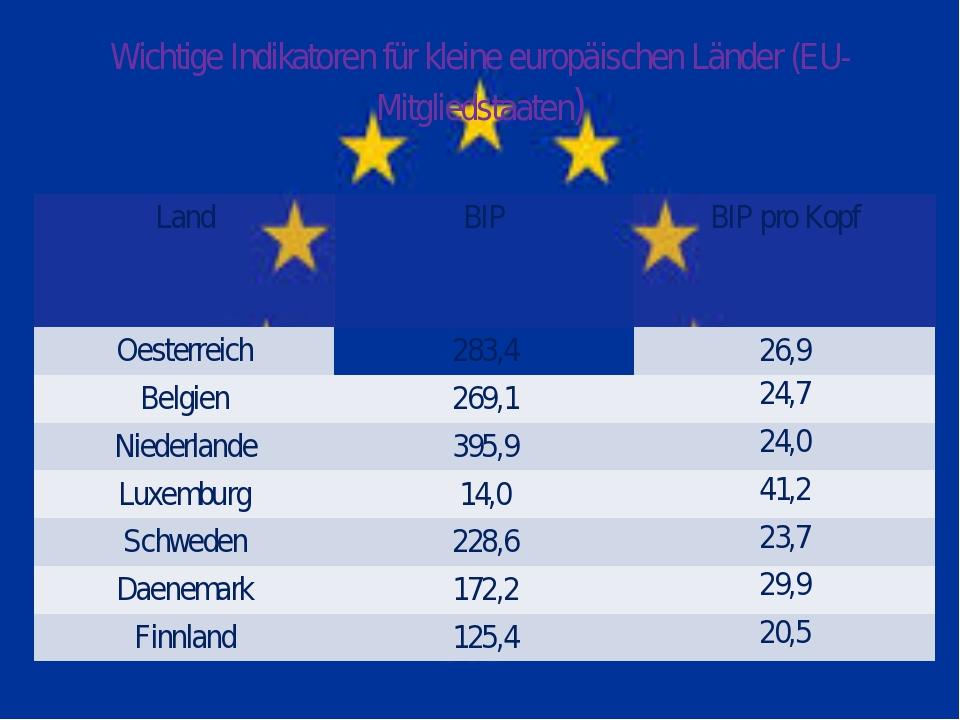 Wichtige Indikatoren für kleine europäischen Länder (EU-Mitgliedstaaten) Land...