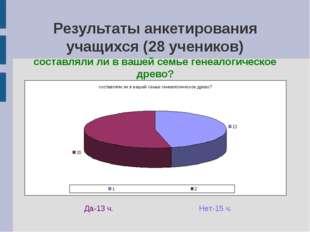 Результаты анкетирования учащихся (28 учеников) составляли ли в вашей семье г