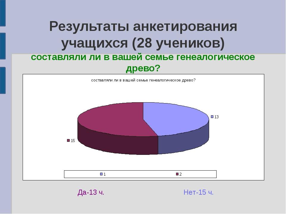 Результаты анкетирования учащихся (28 учеников) составляли ли в вашей семье г...