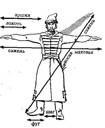 Описание: Старинные русские меры длины, веса, объёма