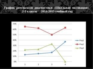 График результатов диагностики «Школьная мотивация» 2-5 классы 2014-2015 уче
