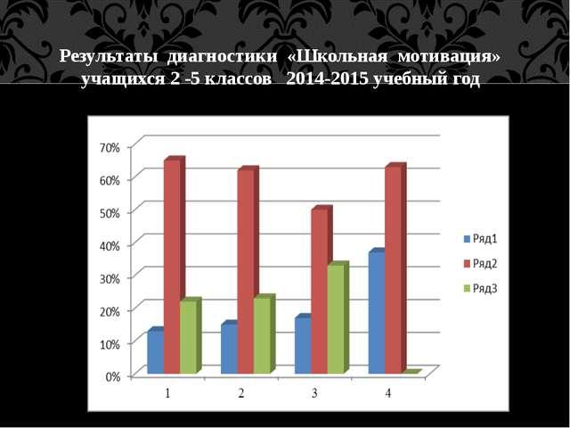 Результаты диагностики «Школьная мотивация» учащихся 2 -5 классов 2014-2015...