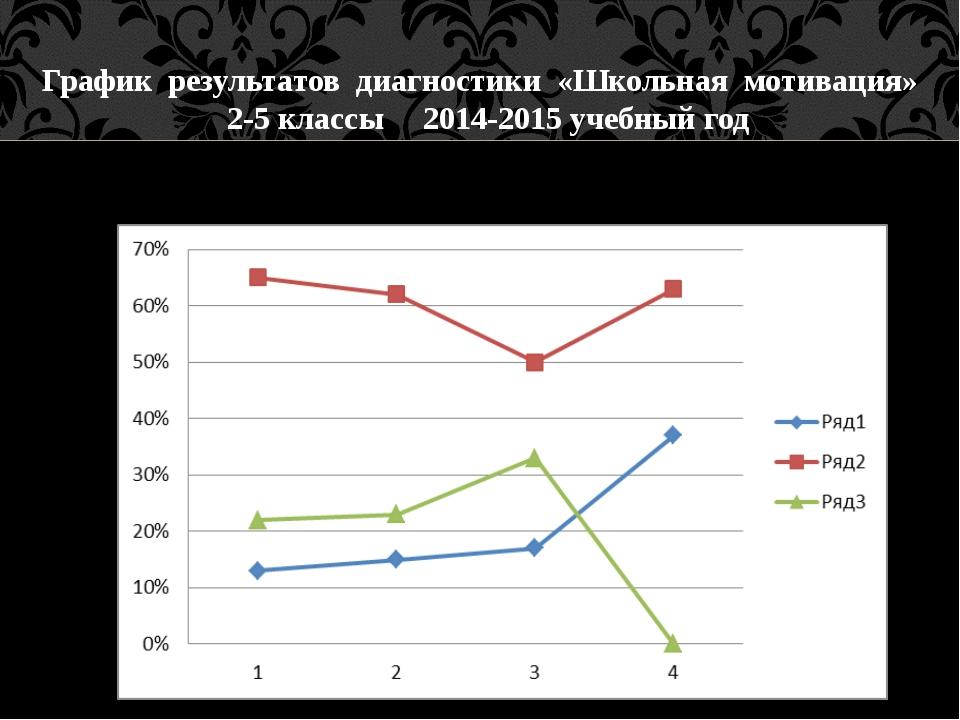 График результатов диагностики «Школьная мотивация» 2-5 классы 2014-2015 уче...