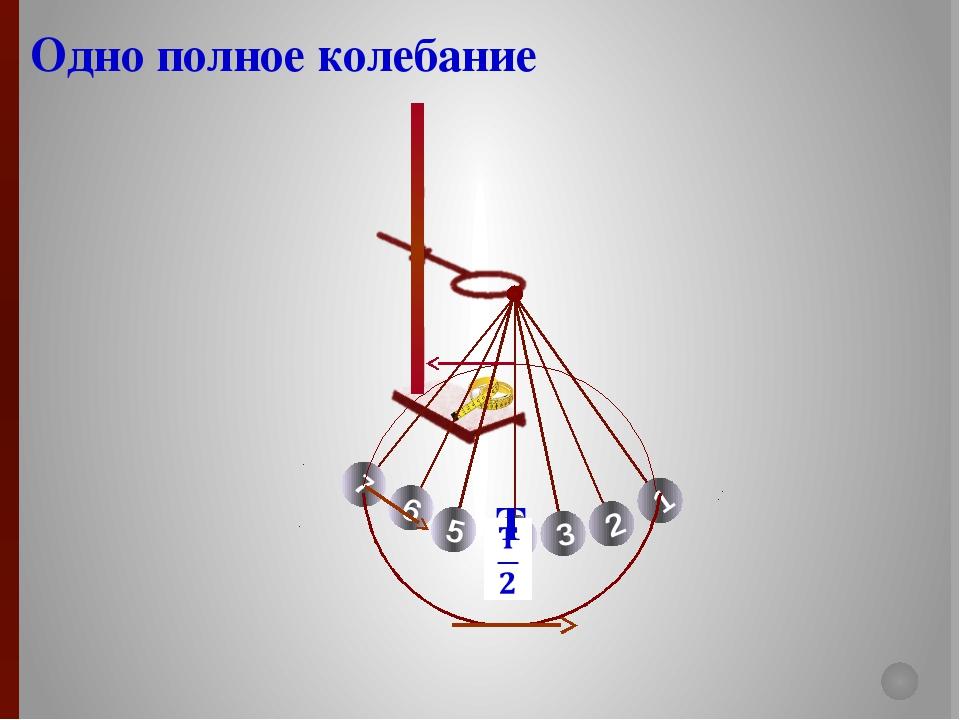 T Одно полное колебание 4 5 3 6 2 7 1 Пояснение процесса измерения периода к...