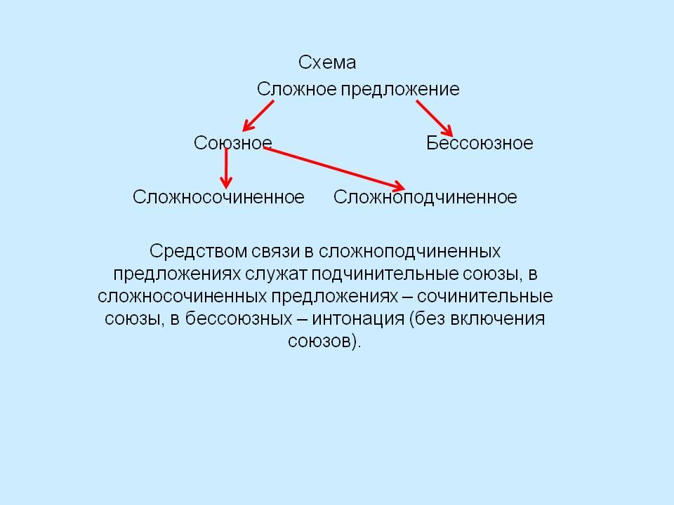Схема Сложное предложение Союзное Бессоюзное Сложносочиненно…