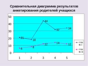 Сравнительная диаграмма результатов анкетирования родителей учащихся