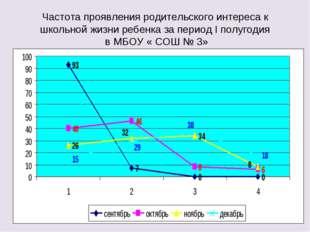 Частота проявления родительского интереса к школьной жизни ребенка за период