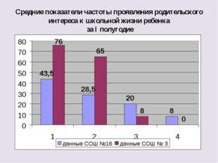 Средние показатели частоты проявления родительского интереса к школьной жизни