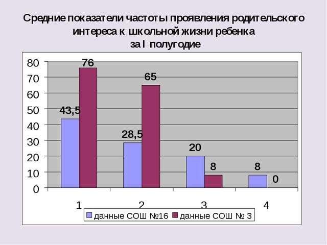 Средние показатели частоты проявления родительского интереса к школьной жизни...