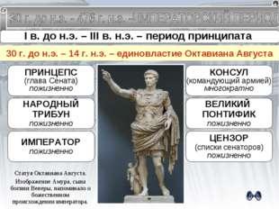 I в. до н.э. – III в. н.э. – период принципата Принципат – власть в Риме, соч