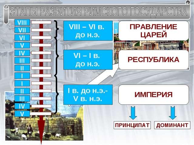 VIII VII VI V IV III II I II III IV I V VIII – VI в. до н.э. ПРАВЛЕНИЕ ЦАРЕЙ...
