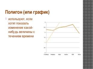 Полигон (или график) используют, если хотят показать изменение какой-нибудь в