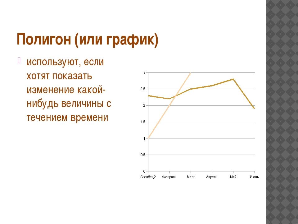 Полигон (или график) используют, если хотят показать изменение какой-нибудь в...