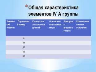 Общая характеристика элементов IV A группы Химический элемент Порядковый ном
