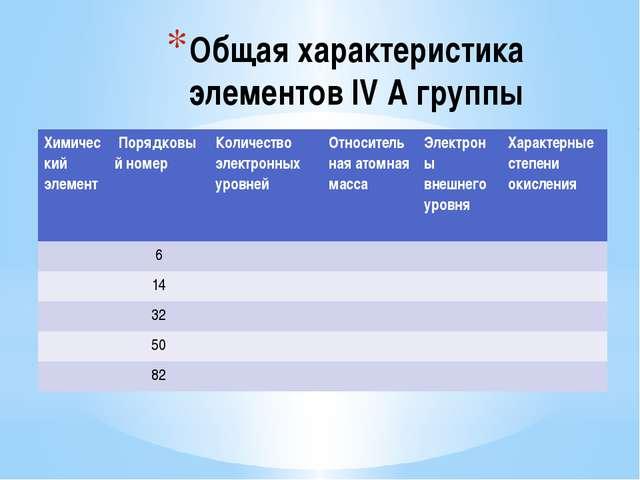 Общая характеристика элементов IV A группы Химический элемент Порядковый ном...