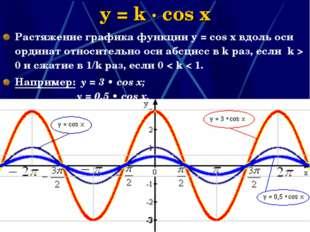 * y = k · cos x Растяжение графика функции у = соs x вдоль оси ординат относи