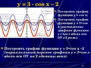 * y = 3 · cos x – 2 Построить график функции y = 3•cos x –2 (параллельный пер