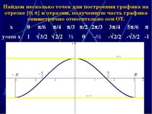 * Найдем несколько точек для построения графика на отрезке 0;  и отразим,