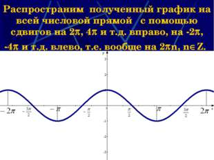* Распространим полученный график на всей числовой прямой с помощью сдвигов н