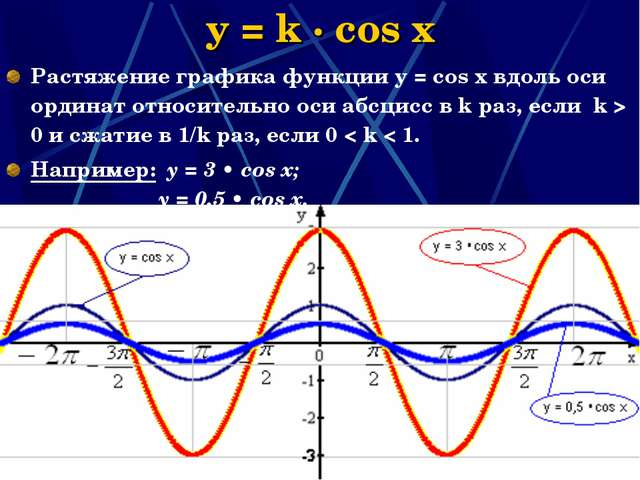 * y = k · cos x Растяжение графика функции у = соs x вдоль оси ординат относи...