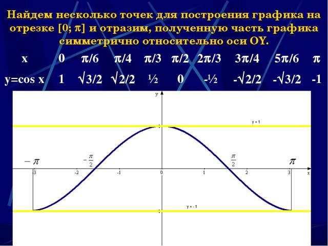 * Найдем несколько точек для построения графика на отрезке 0;  и отразим,...