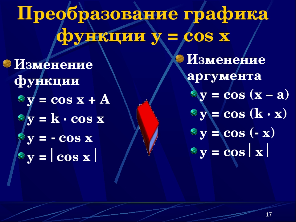* Преобразование графика функции y = cos x Изменение функции y = cos x + A y...