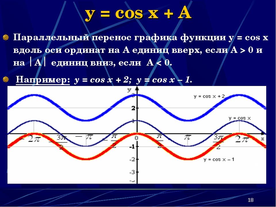* y = cos x + A Параллельный перенос графика функции у = соs x вдоль оси орди...