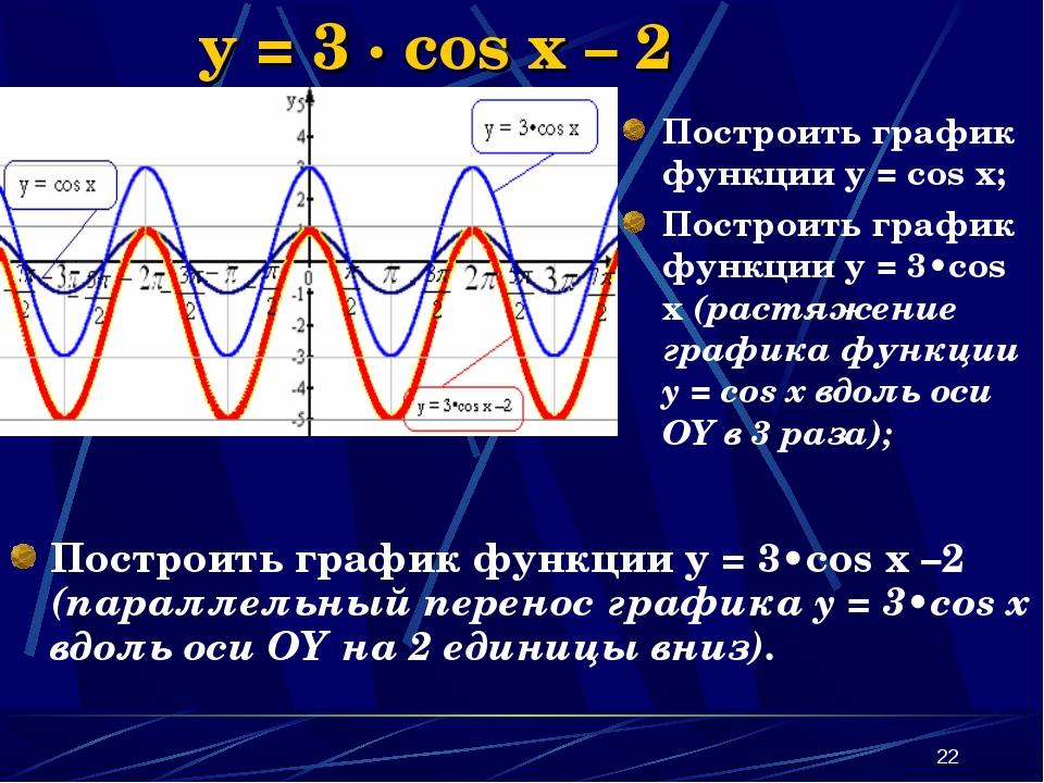 * y = 3 · cos x – 2 Построить график функции y = 3•cos x –2 (параллельный пер...