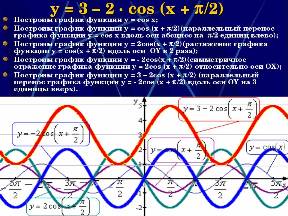 * y = 3 – 2 · cos (x + /2) Построим график функции y = cos x; Построим графи...