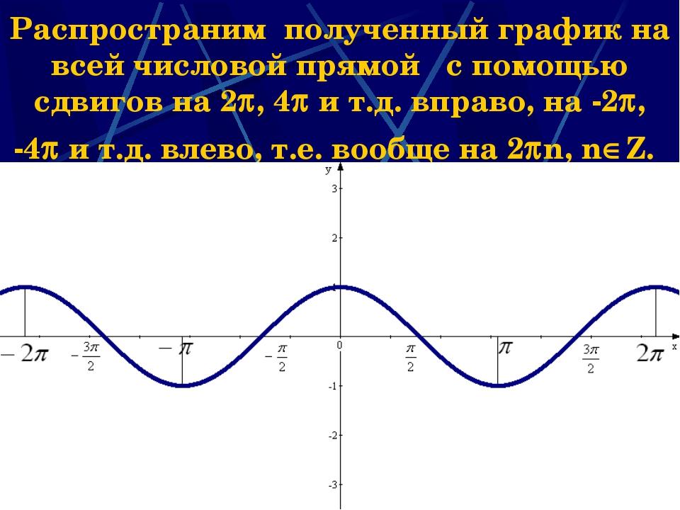 * Распространим полученный график на всей числовой прямой с помощью сдвигов н...