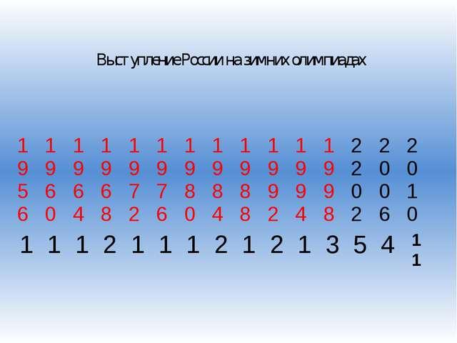 Выступление России на зимних олимпиадах 1956 1960 1964 1968 1972 1976 1980 1...