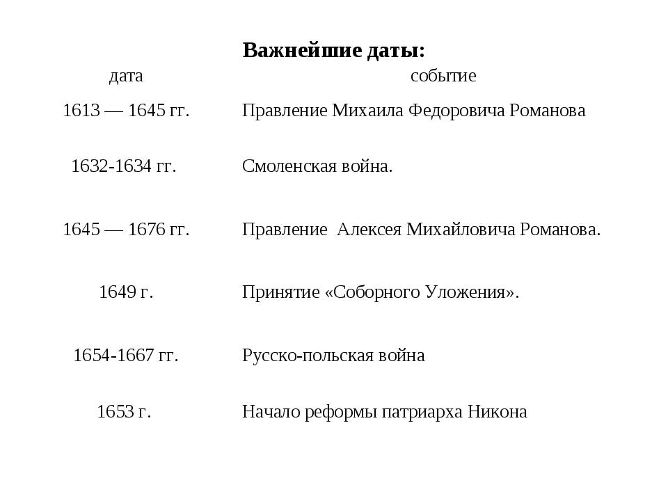 Важнейшие даты: датасобытие 1613 — 1645 гг.Правление Михаила Федоровича Ром...