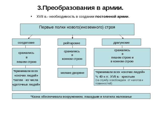 3.Преобразования в армии. XVII в.- необходимость в создании постоянной армии....