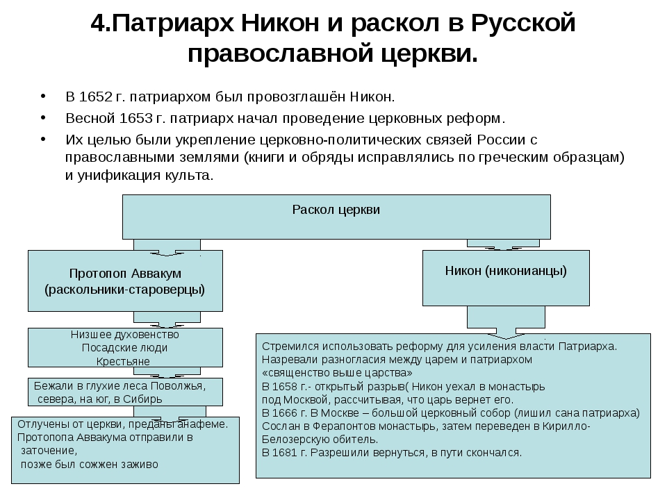 4.Патриарх Никон и раскол в Русской православной церкви. В 1652 г. патриархом...